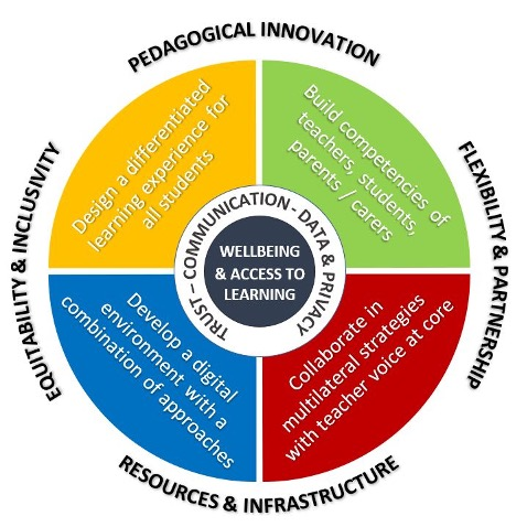 The central part of the framework links to well-being and access to learning in the next concentric circle moving outwards, is trust, communication, data privacy. The next concentric circle contains four quadrants, four aspects of digital learning in secondary schools: one – design differentiated learning experience for all students; two – build competencies of teacher students parents and carers; three – collaborate in multilateral strategies with teacher voice at the core; four – develop the digital environment with a combination of approaches. Outside the circle are for headings these headings indicate that the subjects are overarching in relation to the other quadrants of the circle: pedagogical innovation, flexibility and partnership, resources and infrastructure, equity ability and inclusivity.