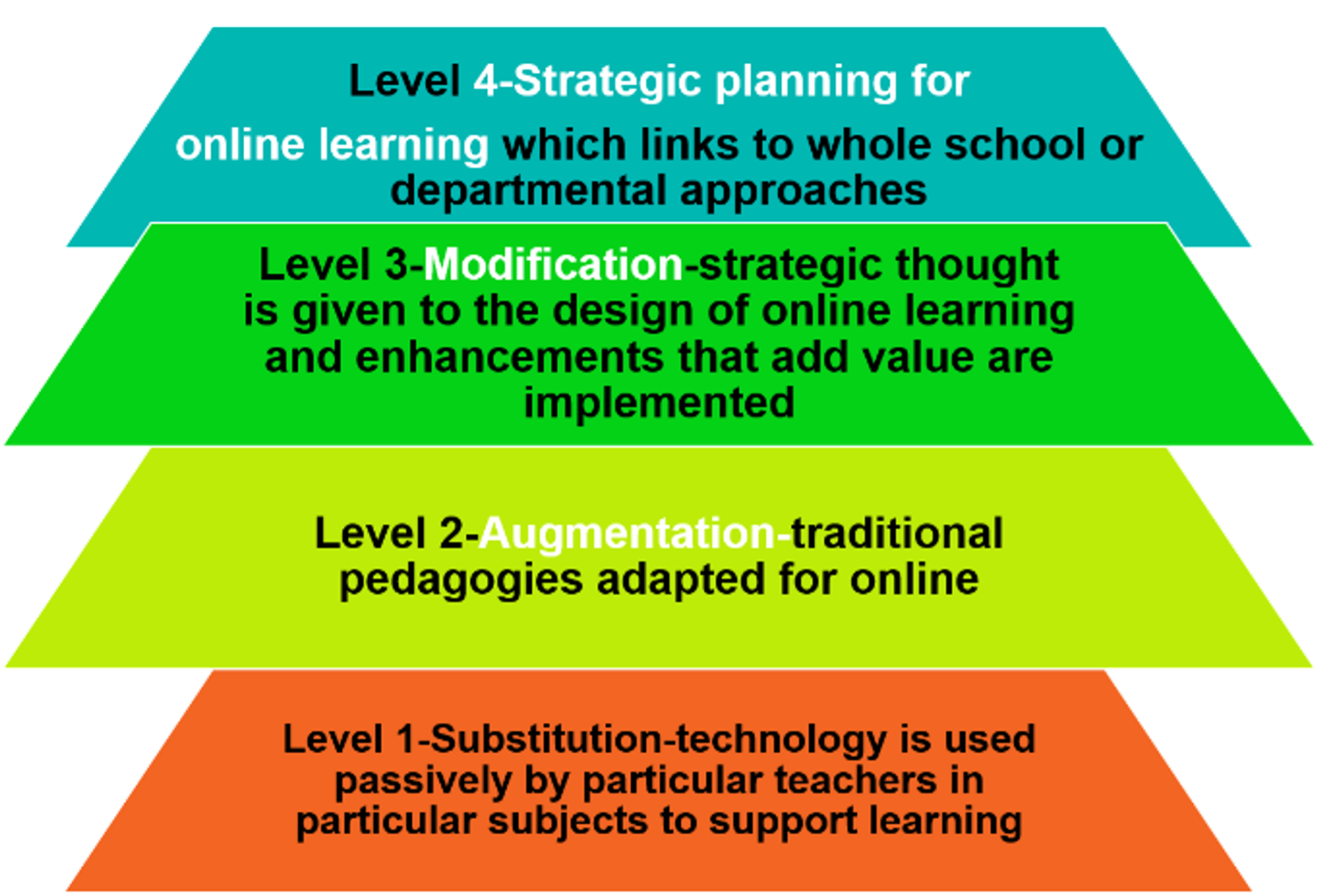 level I – this is the lowest level of digital planning, in which technology is used passively by particular teachers in particular subjects to support learning. This level is termed – substitution. Level II this is where traditional pedagogy is adapted for online, this level is termed – augmentation. Level III – modification – this is where strategic thought is given to the design of online learning and enhancements that add value are implemented. Level IV – strategic planning for online learning – this links to a whole school or departmental approach.